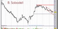 B. SABADELL-16-noviembre-2012-gráfico-diario