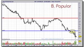 B.POPULAR-16-noviembre-2012-gráfico-diario