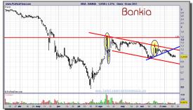 BANKIA-16-noviembre-2012-gráfico-diario