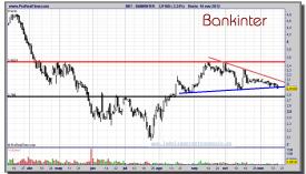 BANKINTER-16-noviembre-2012-gráfico-diario
