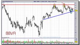 BBVA-16-noviembre-2012-gráfico-diario