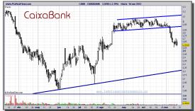 CAIXABANK-16-noviembre-2012-gráfico-diario
