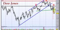 Dow Jones Industrial-08-noviembre-2012-gráfico-diario