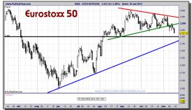 EUROSTOXX 50-16-noviembre-2012-gráfico-diario