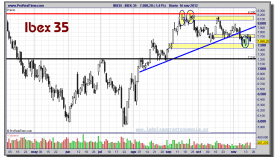 IBEX-35-16-noviembre-2012-gráfico-diario