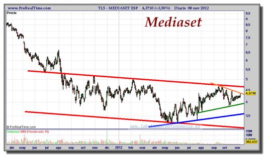 MEDIASET-08-noviembre-2012-gráfico-diario