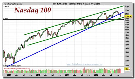 NASDAQ-100-09-noviembre-2012-gráfico-semanal