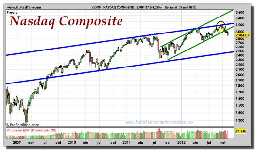 NASDAQ COMPOSITE-09-noviembre-2012-gráfico-semanal