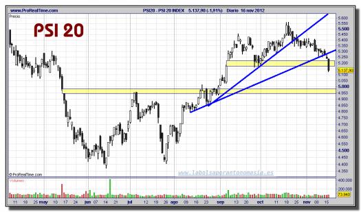 PSI 20 INDEX-16-noviembre-2012-gráfico-diario