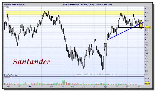 SANTANDER-07-noviembre-2012-gráfico-diario