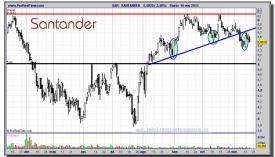 SANTANDER-16-noviembre-2012-gráfico-diario