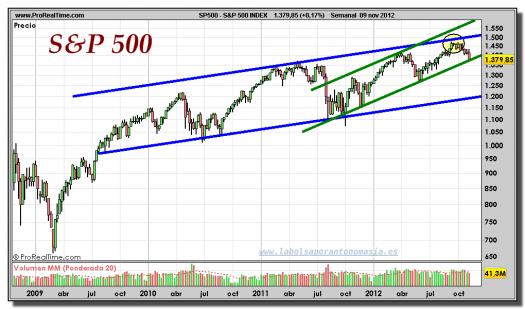 S&P 500-09-noviembre-2012-gráfico-semanal