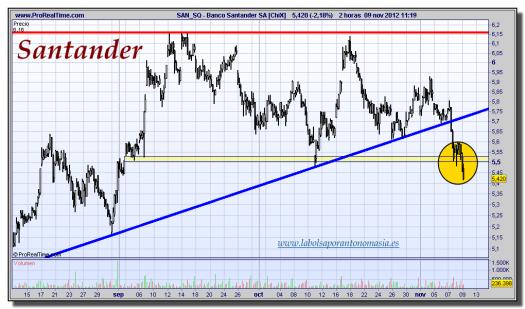 Santander  [ChiX]-09-noviembre-2012-tiempo-real-gráfico-intradiario