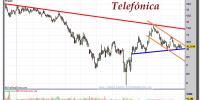 TELEFÓNICA-06-noviembre-2012-gráfico-diario