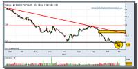 banco popular-12-noviembre-2012-tiempo-real-gráfico-diario