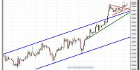 cambio euro-dólar-27-noviembre-2012-tiempo-real-gráfico-intradiario