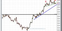 cambio euro-yen-27-noviembre-2012-tiempo-real-gráfico-intradiario