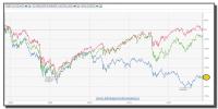 comparativa evolución últimos 5 años ibex-dax-dow jones