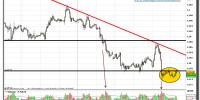 euro-dólar-08-noviembre-2012-tiempo-real-gráfico-intradiario