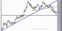euro-dólar-14-noviembre-2012-tiempo-real-gráfico-intradiario