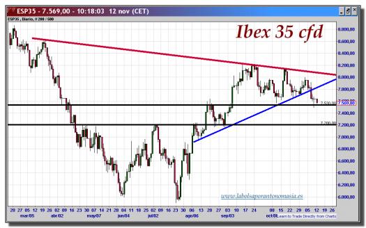 ibex 35 cfd-12-noviembre-2012-tiempo-real-gráfico-diario