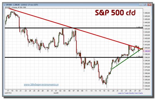 s&p 500 cfd-27-noviembre-2012-tiempo-real-gráfico-intradiario