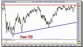 AEX-04-diciembre-2012-gráfico-diario