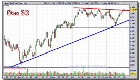 DAX-04-diciembre-2012-gráfico-diario