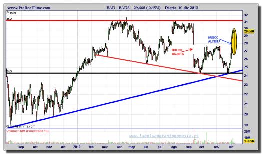 EADS-10-diciembre-2012-gráfico-diario