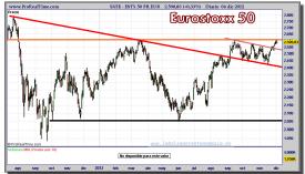 EUROSTOXX 50-04-diciembre-2012-gráfico-diario