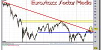 EUROSTOXX SECTOR MEDIA-03-diciembre-2012-gráfico-semanal
