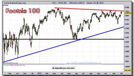 FTSE 100 -04-diciembre-2012-gráfico-diario