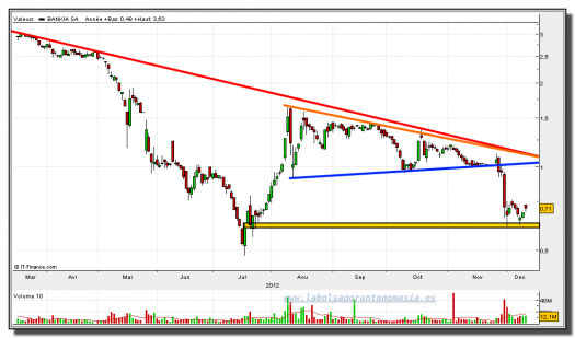 bankia-12-diciembre-2012-gráfico-diario