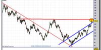 cambio euro-yen-17-diciembre-2012-tiempo-real-gráfico-diario
