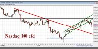 nasdaq 100 cfd-05-diciembre-2012-gráfico-intradiario