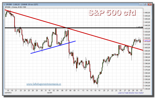 s&p 500 cfd-30-noviembre-2012-gráfico-intradiario