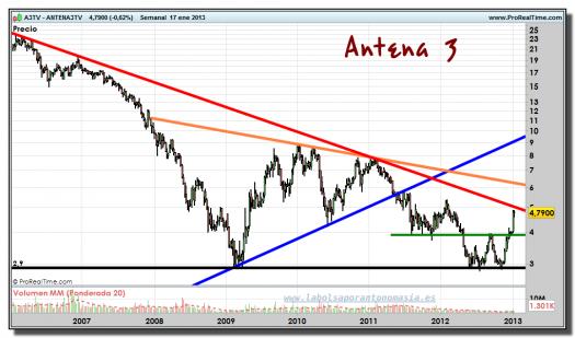 ANTENA 3 TV-17-enero-2013-gráfico-semanal