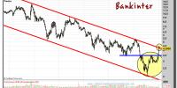 BANKINTER-15-enero-2013-gráfico-semanal