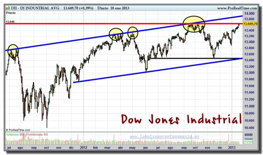 DOW JONES INDUSTRIAL-18-enero-2013-gráfico-diario