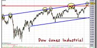 DOW JONES INDUSTRIAL-25-enero-2013-gráfico-diario