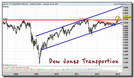 DOW JONES TRANSPORTES-25-enero-2013-gráfico-semanal