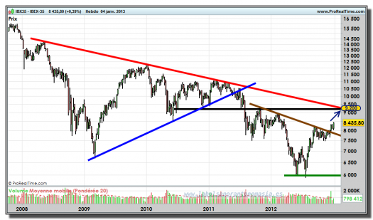 IBEX-35-04-enero-2013-gráfico-semanal