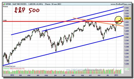 S&P 500-18-enero-2013-gráfico-diario