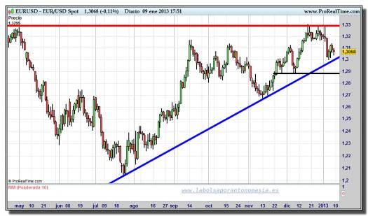 cambio euro-dólar-09-enero-2013-tiempo-real-gráfico-diario