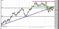 cambio euro-dólar-09-enero-2013-tiempo-real-gráfico-intradiario