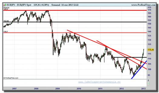 cambio euro yen-14-enero-2013-tiempo-real-gráfico-semanal