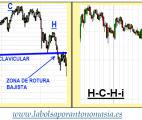 composicion hch y hchi