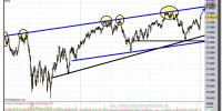 dow jones industrial-04-enero-2013-gráfico-diario