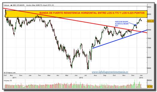 ibex 35-16-enero-2013-tiempo-real-gráfico-diario