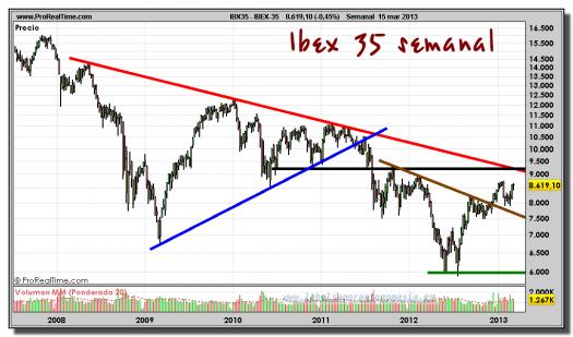 IBEX-35-15-marzo-2013-gráfico-semanal
